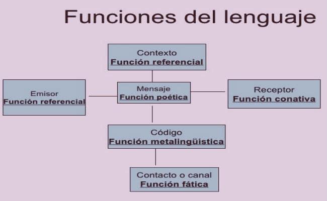 funciones del lenguaje y esquema