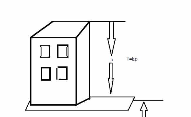 Cómo calcular la energía potencial