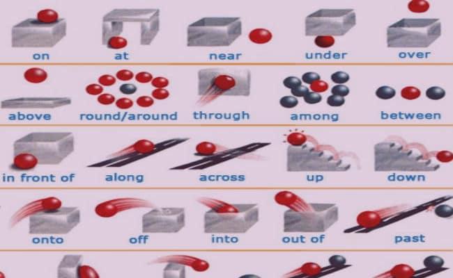 ejemplos de preposiciones en inglés