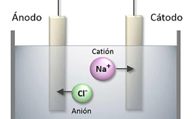 reaccion de electrolisis del agua