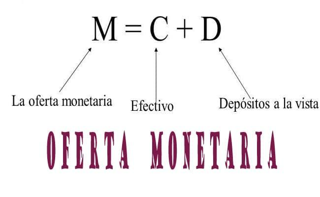 oferta monetaria grafica