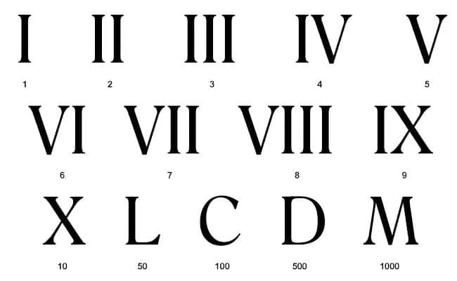 ▷ ¿Cuáles son los números romanos? Usos, tablas y ejercicios de conversión
