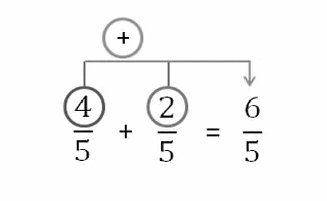 multiplicacion de fracciones