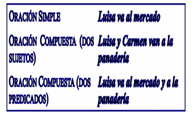 oraciones simples para analizar
