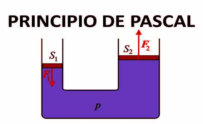 principio de Pascal de vasos comunicantes